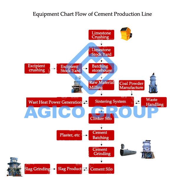 Cement Production Process and Equipment