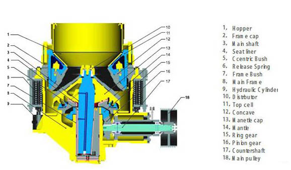 Cone Crusher Components