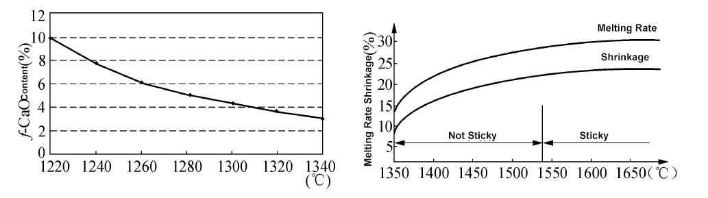 Melting Rate and Shrinkage of Raw Material