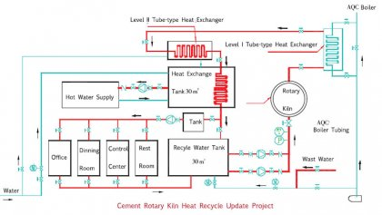 How To Realize Heat Recycle In Clinker Production Plant