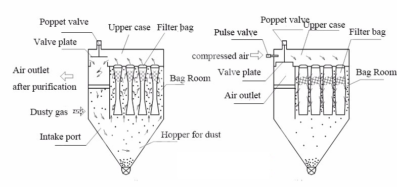 Dust Collector Working Principle