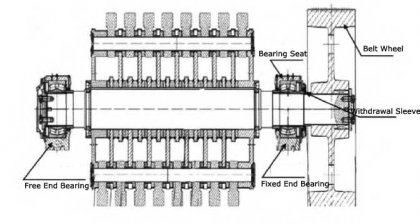 Causes and Solutions of Bearing Problem of Hammer Mill Machine